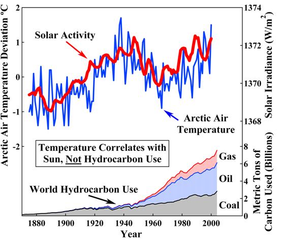 official photos 03431 babf1 Figure 3  Arctic surface air temperature compared with total solar  irradiance as measured by sunspot cycle amplitude, sunspot cycle length,  solar equatorial ...